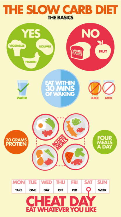 Slow Diet